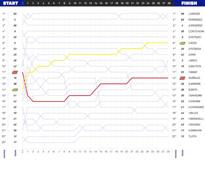 grafik balapan moto gp Austria tahun 2018