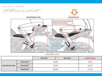 Beda posisi boncenger motor Suzuki GSX R150/ GSX S150 dan GSX 150 Bandit