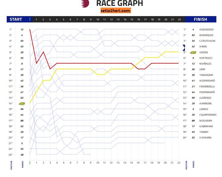 Grafik Balapan Moto GP Qatar 2019