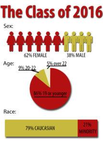 Stats!