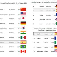 El país que mayor crecimiento registró de los 10 mayores fabricantes mundiales de automóviles