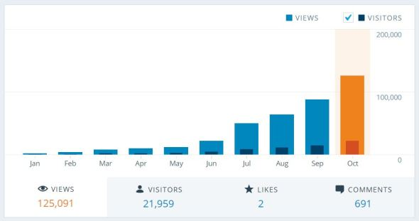 Views per month