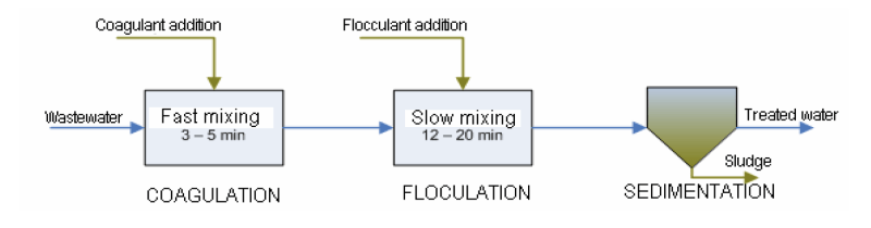 Coagulation-flocculation flowchart