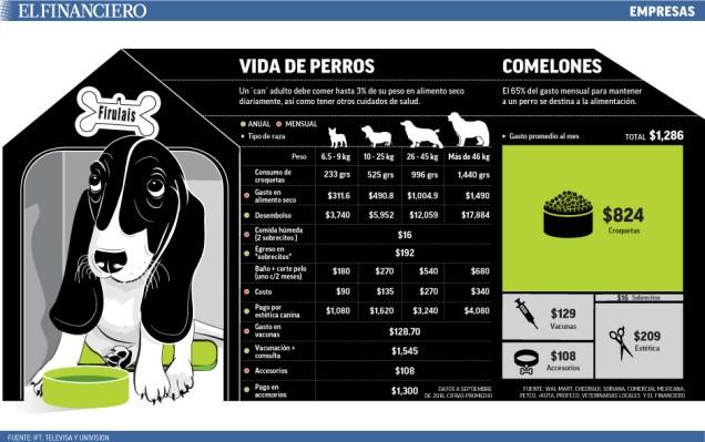 gasto_perros