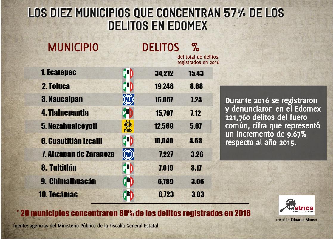 Municipios-mexiquenses-con-más-delitos-en-2016