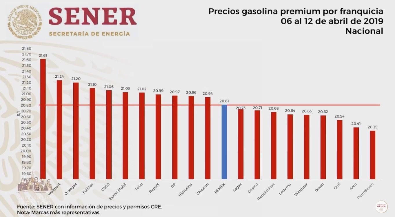 Costos de la gasolina premium por franquicia. Captura de pantalla
