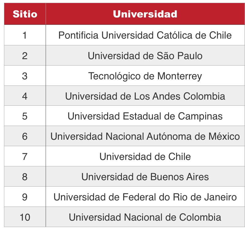 Top 10 universidades de México