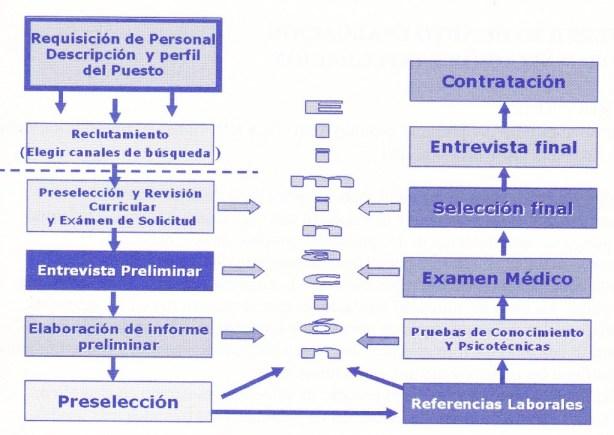 selección del personal, integración