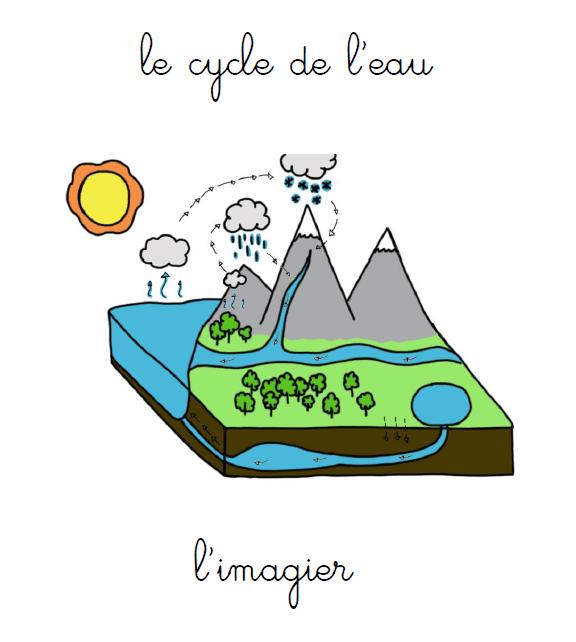 Imagier du cycle de l'eau #