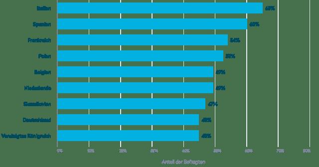 Anteil Online-Käufer, denen klare Retouren-Bedingungen ein sehr wichtiges Argument für den Kauf in einem Online-Shop sind, in ausgewählten europäischen Ländern (2019)