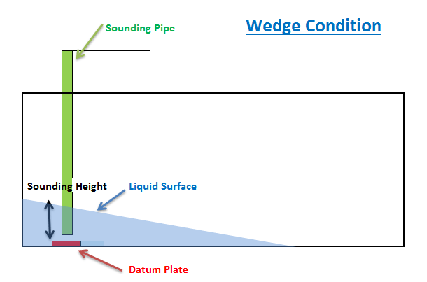 marine-surveyor-wedge-formula