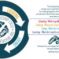 Image of discipleship cycle coaster - listening, looking, living, learning