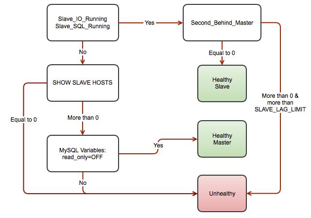 MySQL Load Balancing with HAProxy – Tutorial | Articoll