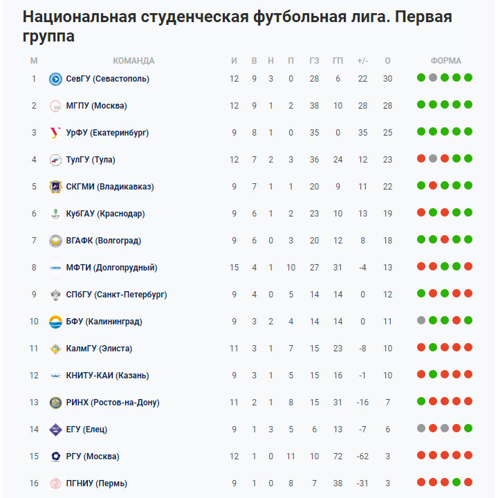 Сборная СевГУ по футболу стала победителем межрегионального турнира НСФЛ в Таганроге