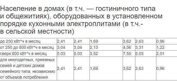Тарифы на электроэнергию в республике Крым. Действуют с 1 января 2021 года