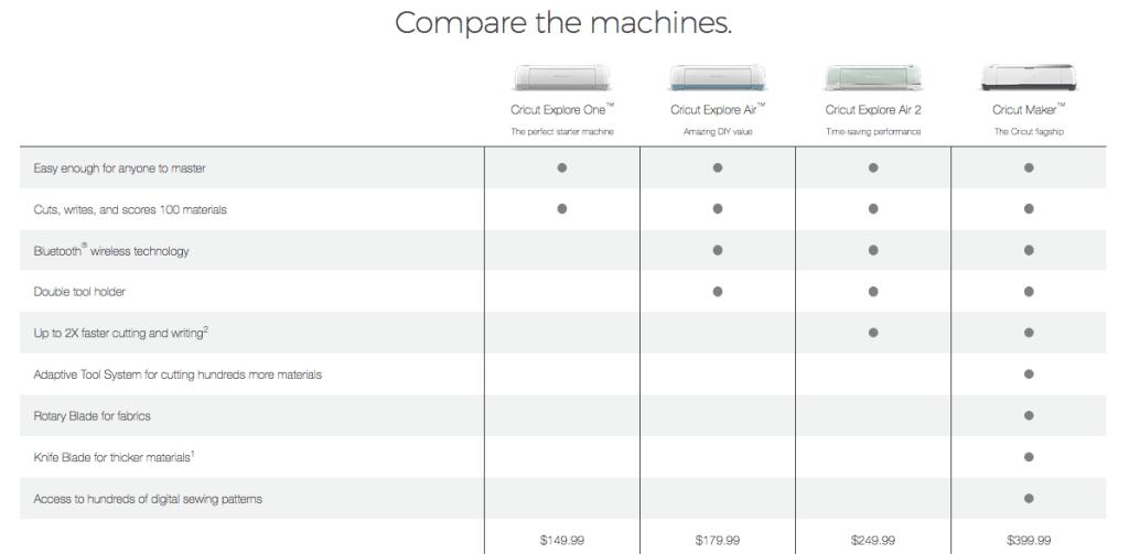 Cricut Machine Comparison Chart