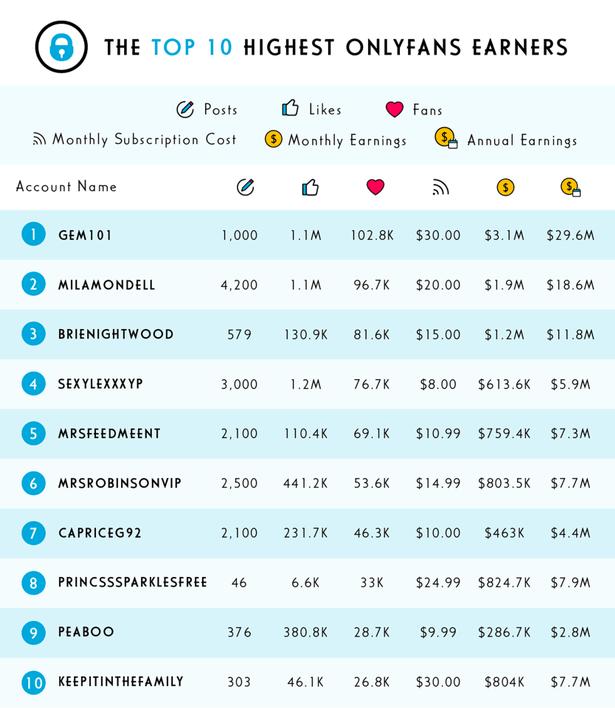 Onlyfans highest earners