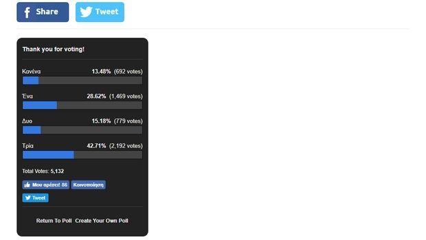 Νίκη του Τσιτσιπά προβλέπει το 43% των αναγνωστών του Sport24.gr