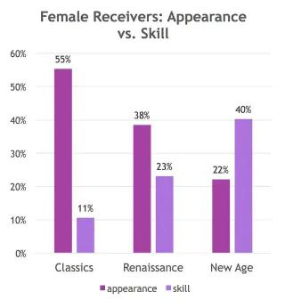 A graph comparing compliments on appearance and skills in the Disney Princess movies with classic movies showing 55% appearance based and New Age showing 40% skills based