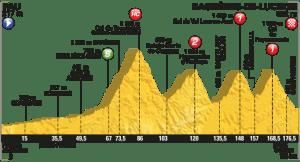 Perfil etapa 8. Fuente www.letour.fr
