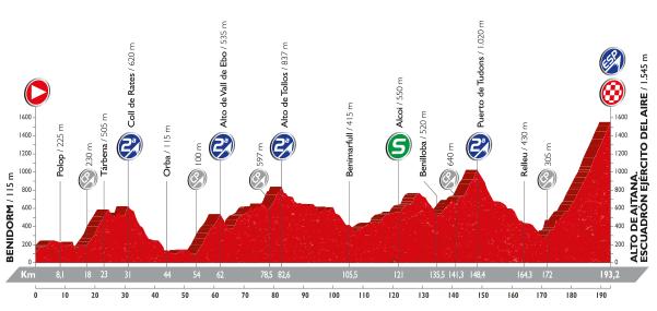 Perfil etapa 20. Fuente: www.lavuelta.com