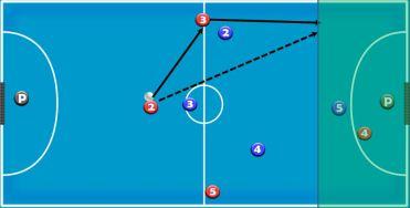 dualidad en zona finalización - modelo de juego ofensivo