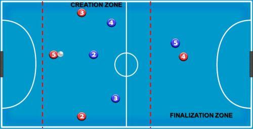modelo de juego ofensivo - zonas creación y finalización