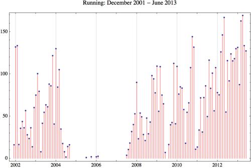 Running 2013 6