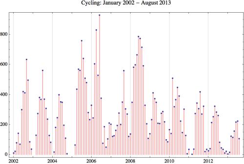 Cycling 2013 8