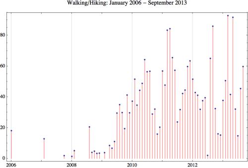 Walking 2013 9
