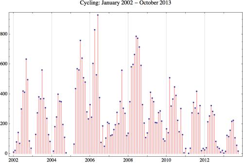 Cycling 2013 10