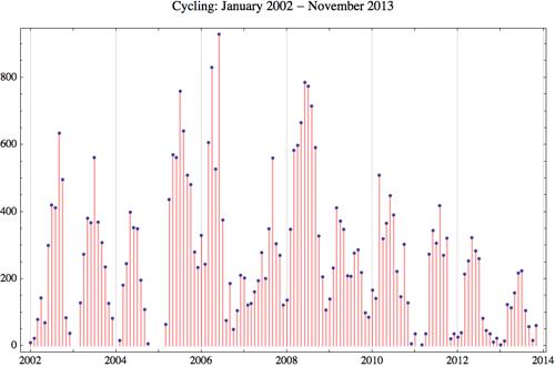 Cycling 2013 11
