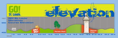 Marathon elevation