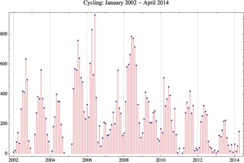 Cycling 2014 4