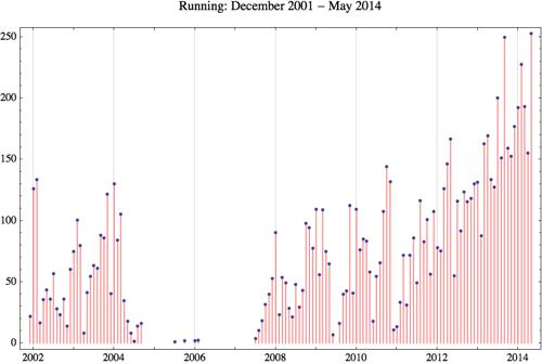 Running 2014 5