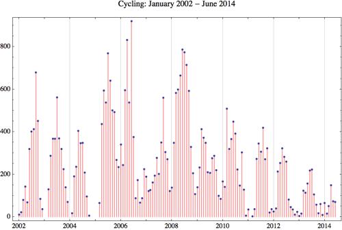 Cycling 2014 6