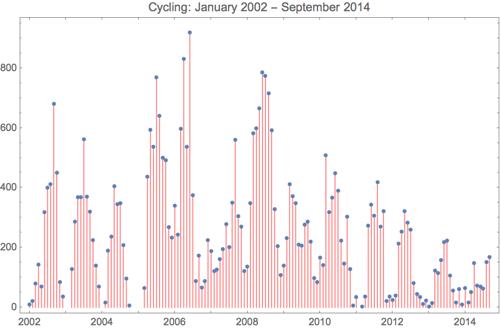 Cycling 2014 9