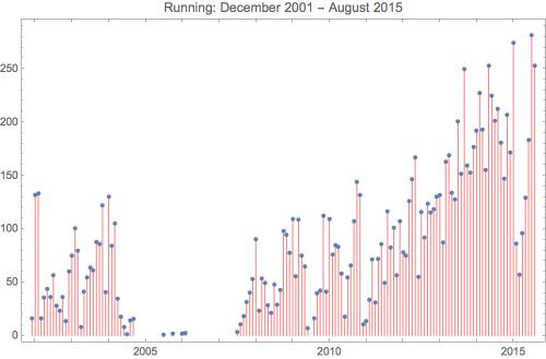 Running 2015 8