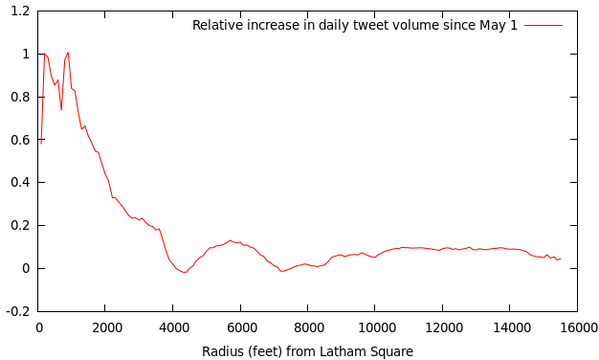 Volume of tweets sent from the vicinity of Latham Square since May.  Chart by Eric Fisher via Twitter.