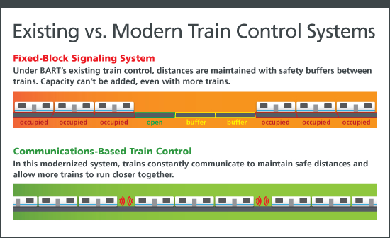 If computers know exactly where the trains are at all times, they can run closer together--and capacity goes way up. Source: BART