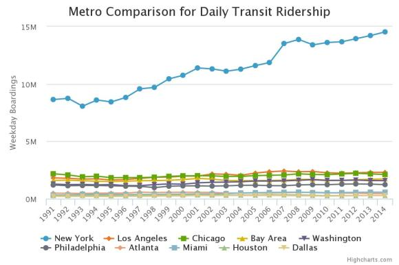 New York, meanwhile, puts SF all other cities to shame when it comes to transit. Source: MTC.