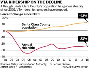 The Mercury News reported in April that VTA's transit ridership has dropped 23 percent over the past 15 years. Image: The Mercury News