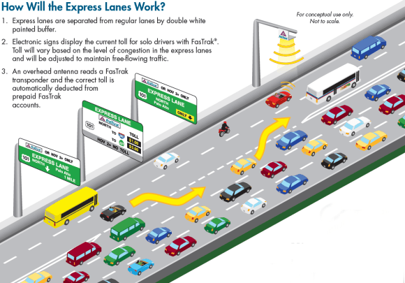 Express Lanes are free for buses and carpools but charge a toll to solo drivers during congested hours. Since 2007 the Valley Transportation Authority (VTA) has planned to install express lanes on Highway 85.