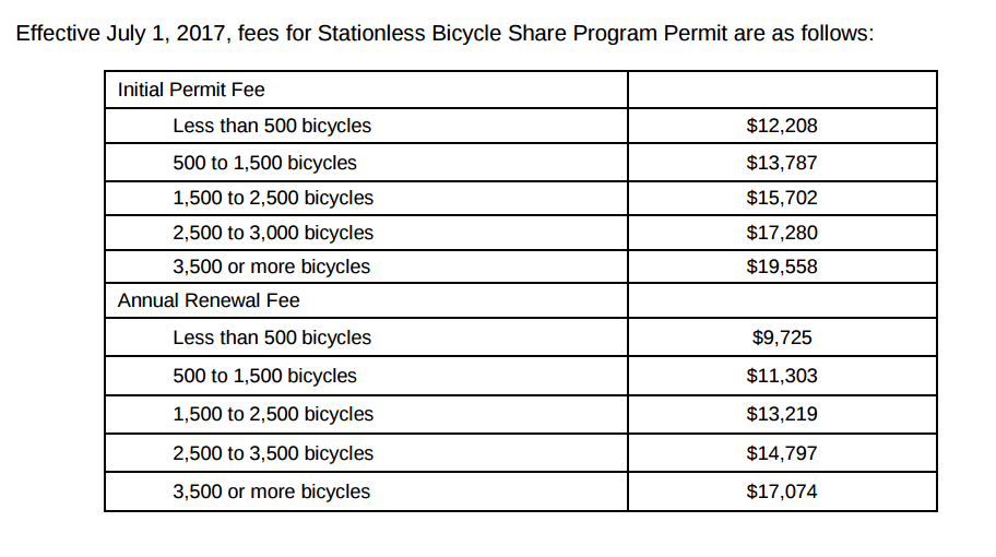Chart showing fees for starting a dockless bikeshare company. Image: SFMTA's Permit
