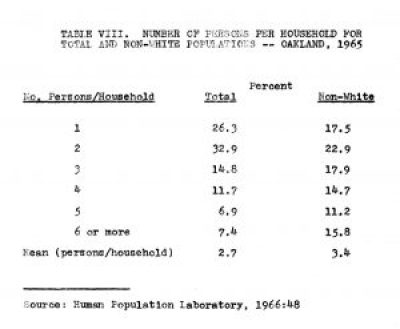 Joe Debro on racism in construction, Table VIII 'Number of Persons per Household for Total & Non-White Populations – Oakland, 1965', web