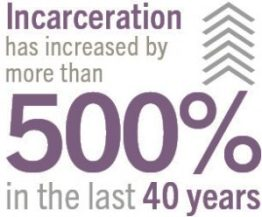 incarceration-has-increased-by-more-than-500-in-the-last-40-years-graphic