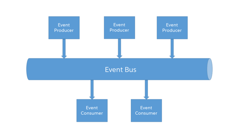 Salesforce Platform Events