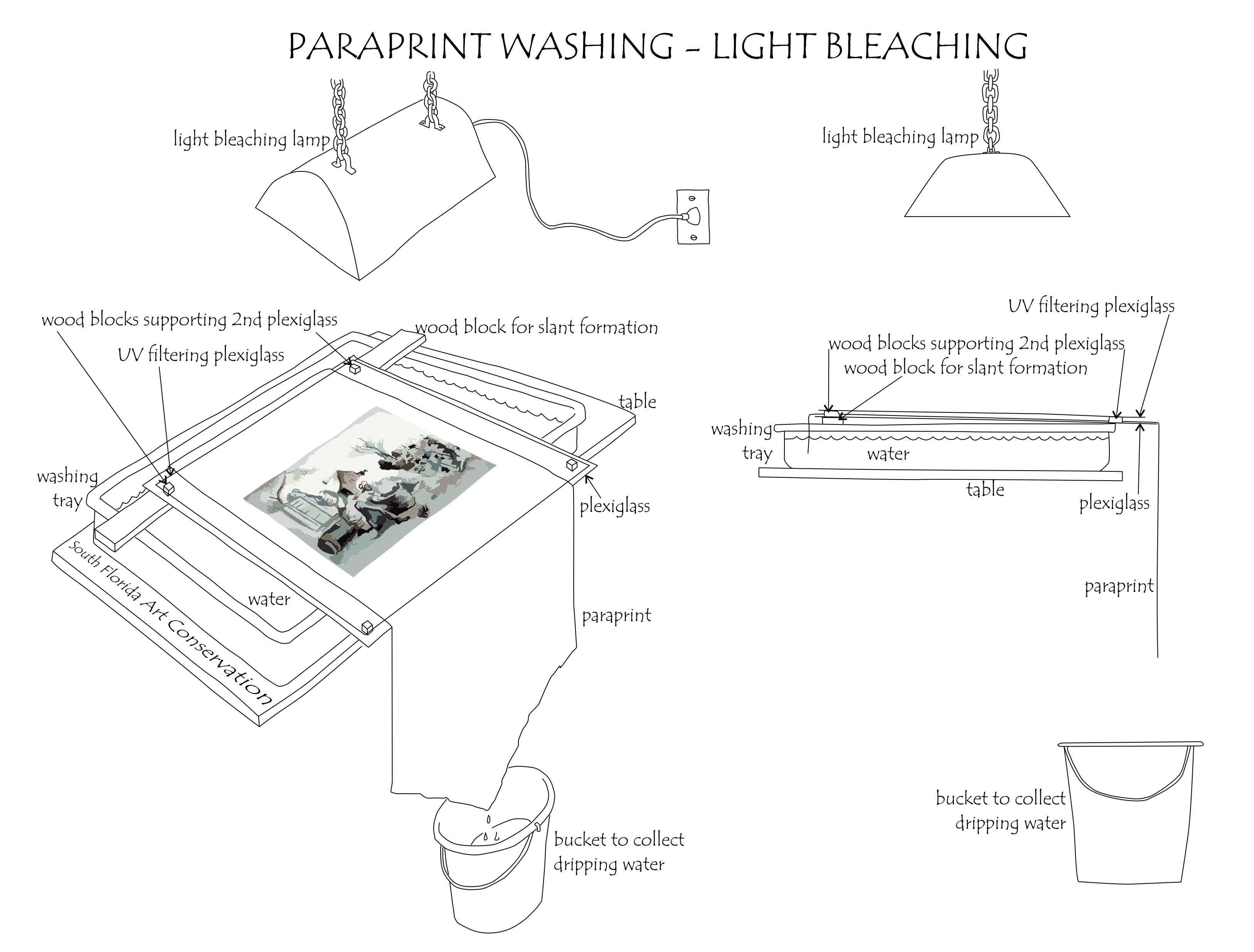 Capillary Washing and Light Bleaching set up