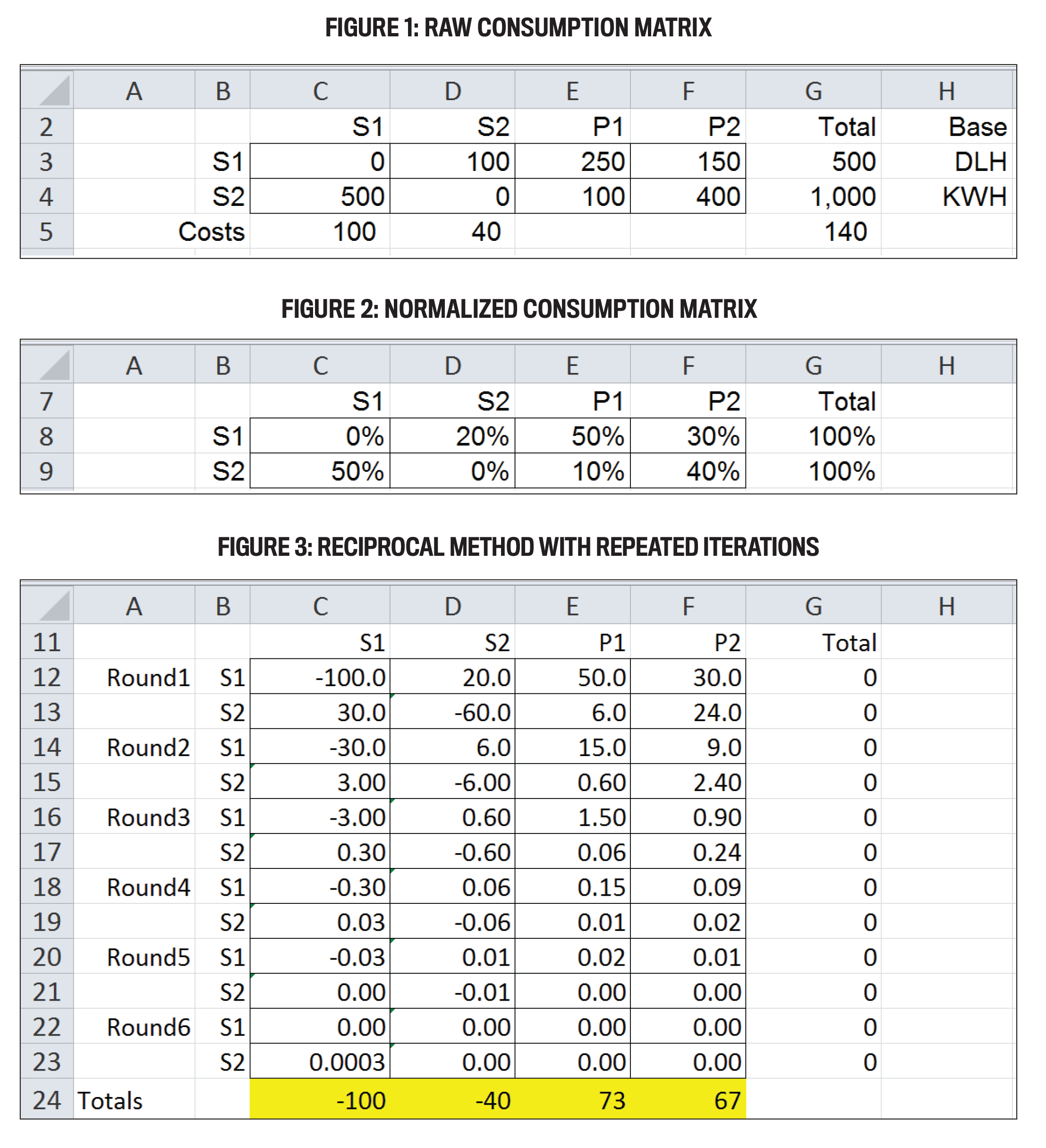 Allocating Service Department Costs With Excel