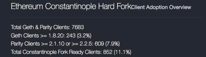 Ethereum Constantinople Hard Fork Client Adoption   Source: Ether Nodes